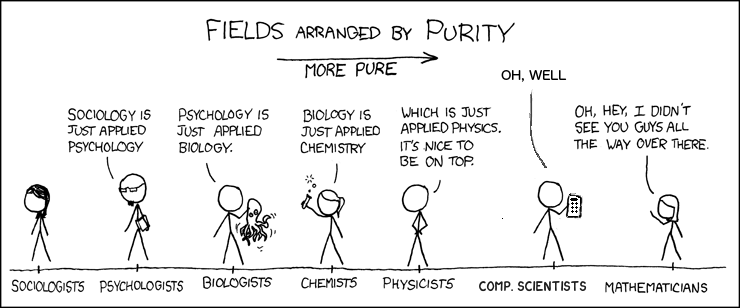 XKCD style comics shows fields of science by purity from less pure to purer: sociologist, psychologist, biologist, chemist, physicist, comp. scientist, mathematician